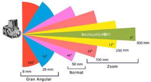 distancias_focales